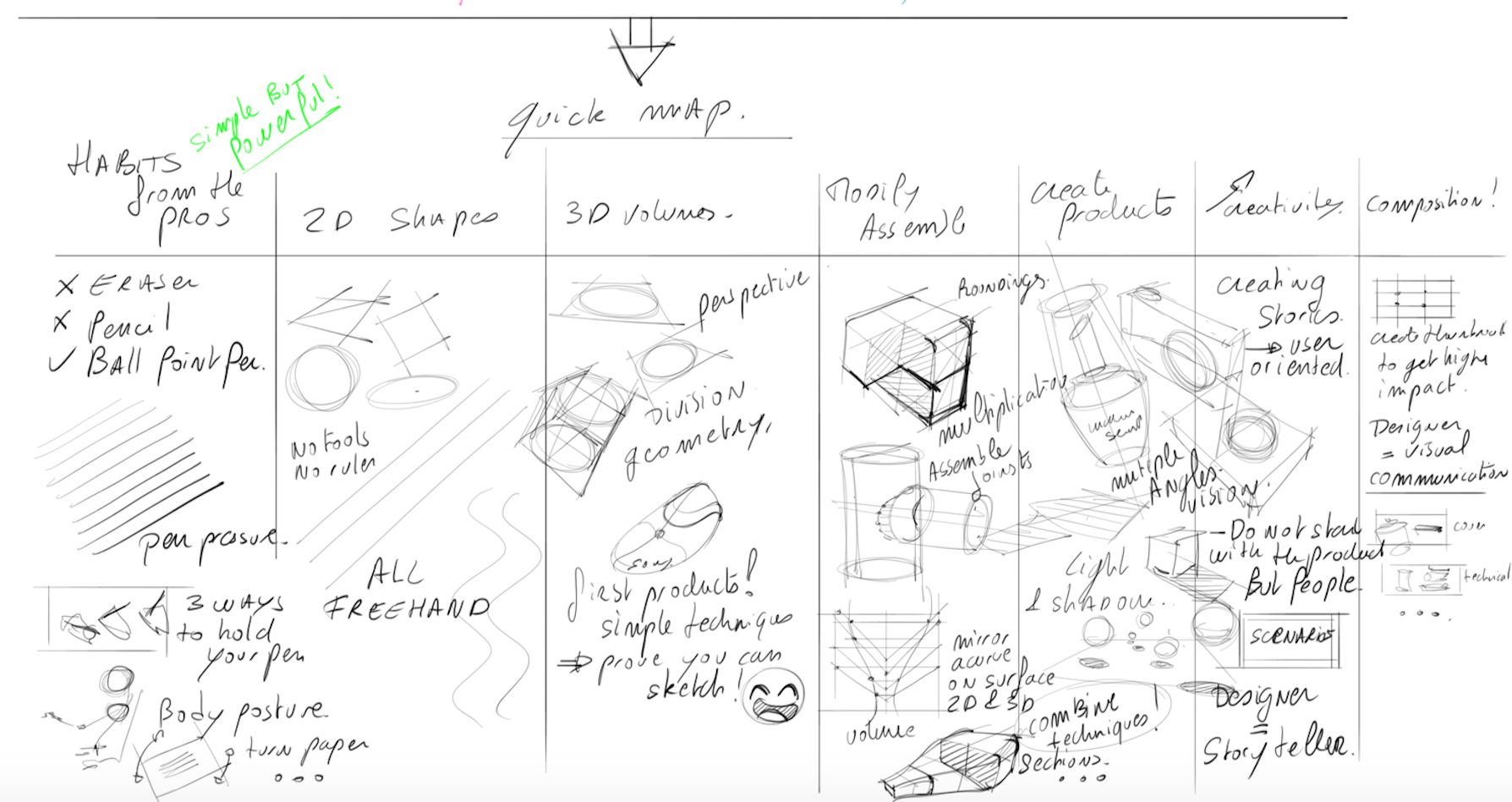 Quick map sketching fundamentals.png